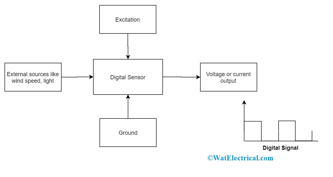 Basic Digital Sensor