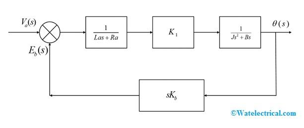 Block-Diagram-of-Armature-Controlled-DC-Servomotor