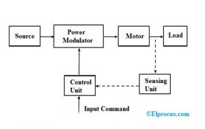 Block-Diagram-of-Electric-Drive