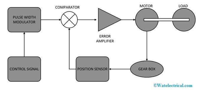 Block-Diagram-of-Servo-Motor