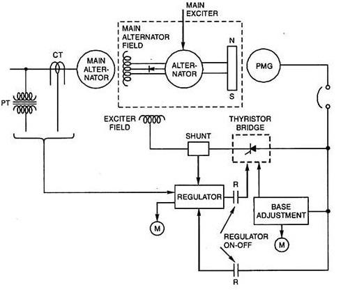 Brushless-Excitation-System