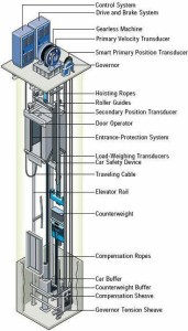 Cable Driven or Traction Elevator