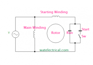 capacitor start motor diagrams types of single phase induction motor with applications   advantages  types of single phase induction motor