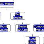 classification DC motors