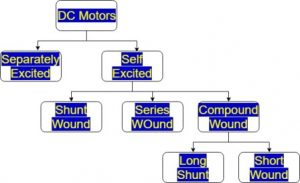 classification DC motors