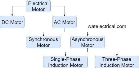 classification of motor