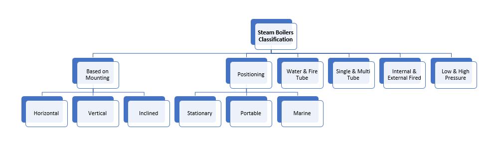 Steam Boilers Classification