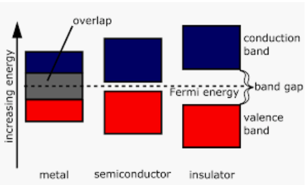 Electrical Conductor Current