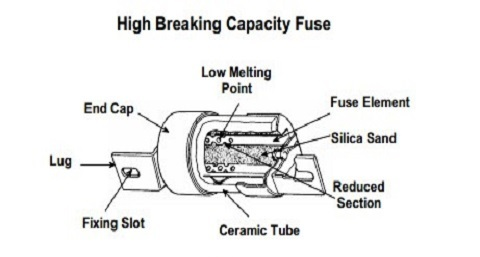 construction-of-hrc-type-fuse