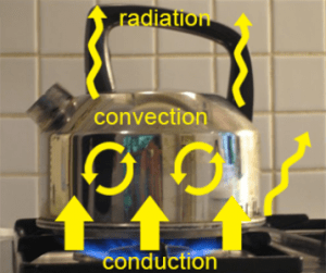 Steam_Boiler_convection-conduction-radiation