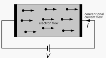 Current Flow In Electrical Conductor