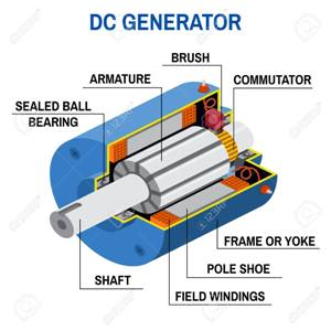 DC Generator Diagram