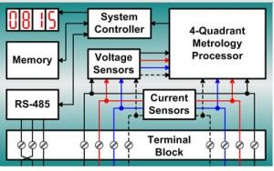 Digital Electronic Energy Meters