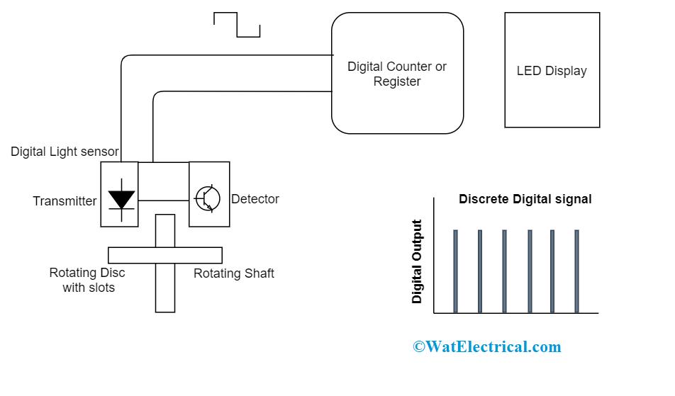 Digital Sensor Output