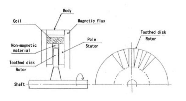 Eddy Current Dynamometer Construction