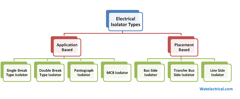 Electrical Isolator Types