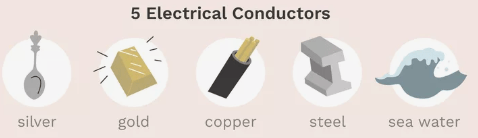 Electrical Conductor Examples