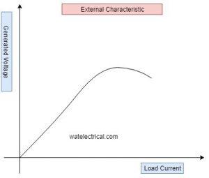 external characteristics