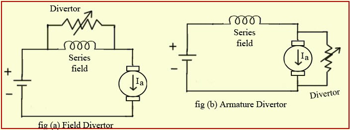 Speed Control Methods of DC Motor - Shunt, Series Motors & Voltage