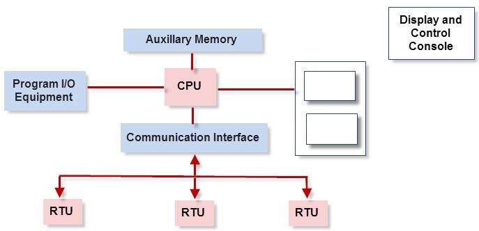 Functional Units of SCADA