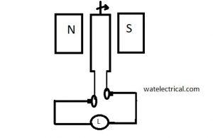 Generator Working