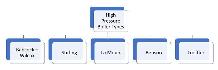 High Pressure Boiler Types