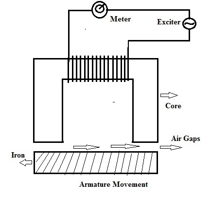 Inductive Transducer Working