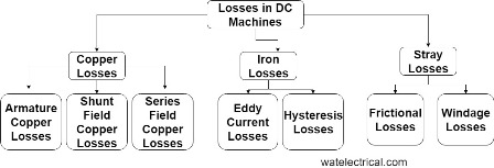 losses in DC machines