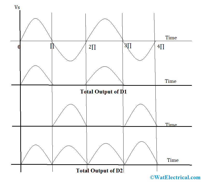 Output Waveforms