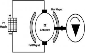 pmdc motor working