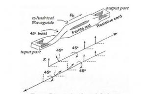 propagation-through-isolator