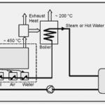 Reciprocating Engine CHP