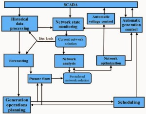 SCADA Applications in Power System - WatElectrical com