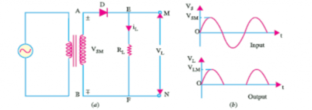 Single-phase half-wave rectifier