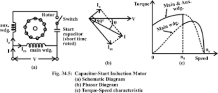 single phase induction motor