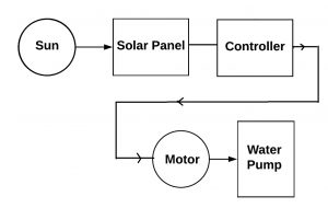 Solar-Pump-Block-Diagram