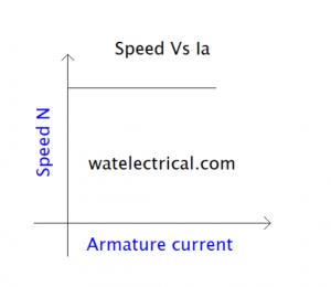 speed Vs Ia characteristics