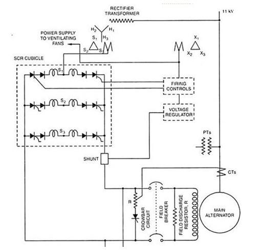 Static-Excitation-System