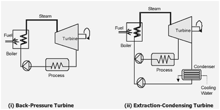 Steam Turbine CHP