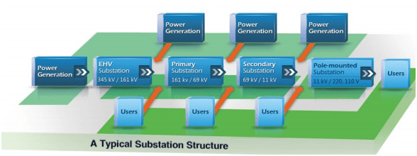 What is a Electrical Substation - Definition, Layout, and Uses of