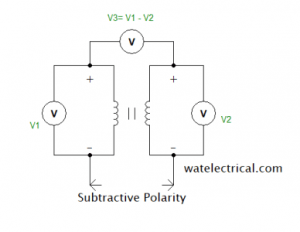 subtractive_polarity