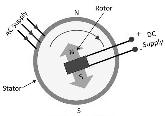Synchronous-Motor-Construction