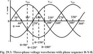 three phase induction machine working waveform