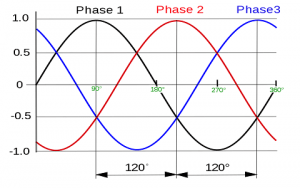 three-phase-waveform