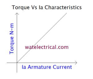 torque armature current characteristics