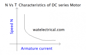 torque vs speed-characteristics DC series motor