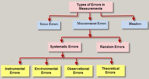 Types of Errors in Measurement System