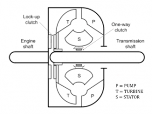 typical-diagram-of-torque converter