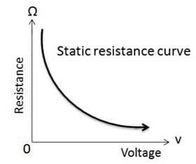 Variation with Resistance