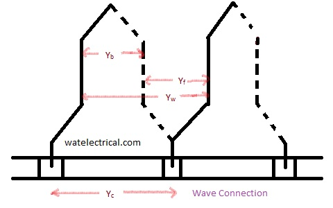 wave connection